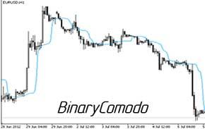 Индикатор Binary Comodo для прибыльного трейдинга